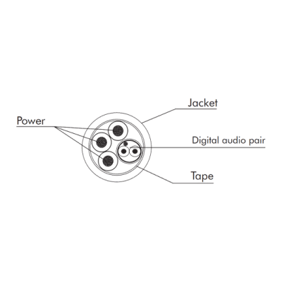 LINK Speaker cable 1xAD pair 3x1,5sqmm - kabel głośnikowy 1 para cyfrowa audio + zasilanie 3x1.5mm